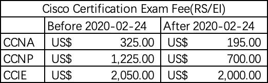 思科认证考试费用