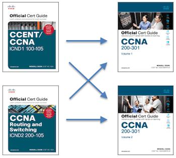 新版CCNA