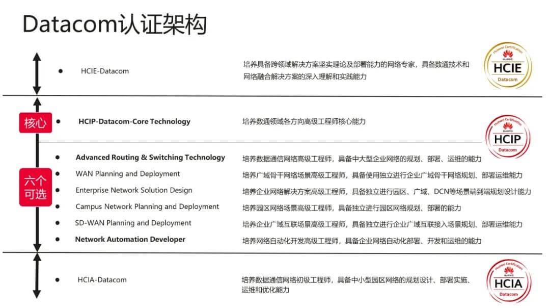 HCIP Datacom