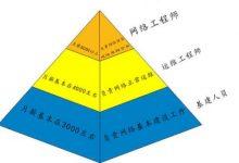 HCIA-Routing & Switching是什么?-59学习网